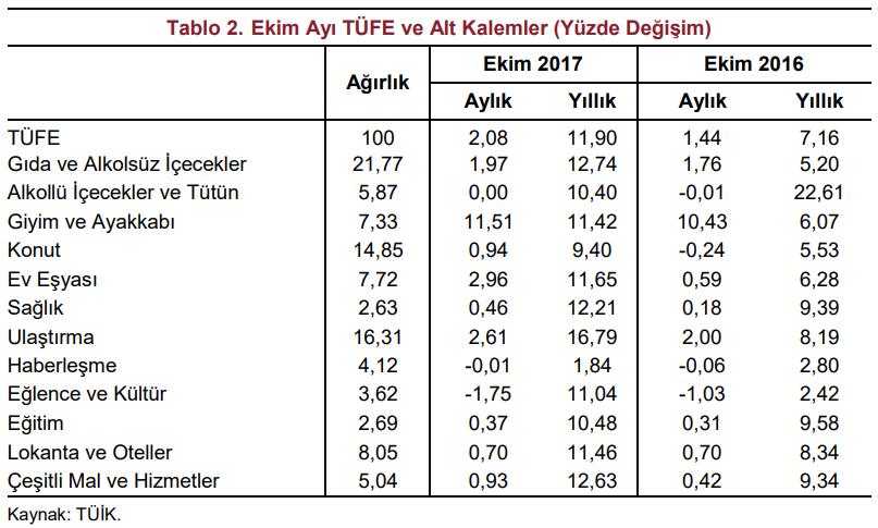 ekim ayı enflasyon bileşenleri